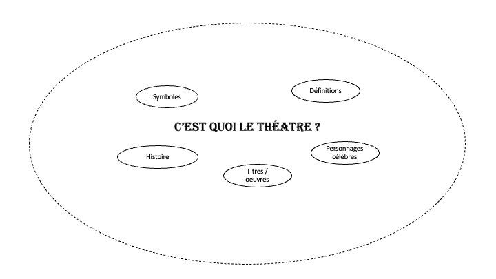 Carte mentale theatre